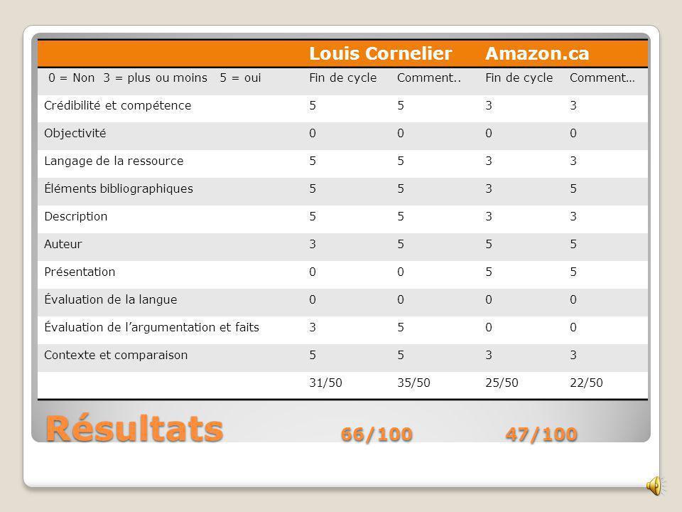 Contexte et comparaison Le Devoir Louis Cornelier Amazon.ca Exemple 1 Présente le contexte et le discours opposé.