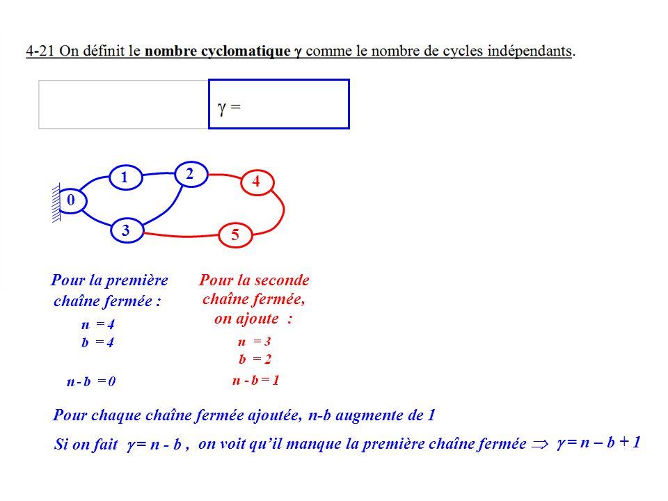 1 0 2 4 5 3 Pour la premièrePour la seconde Pour chaque chaîne fermée ajoutée, on ajoute : chaîne fermée, Si on fait = n - b, on voit quil manque la p