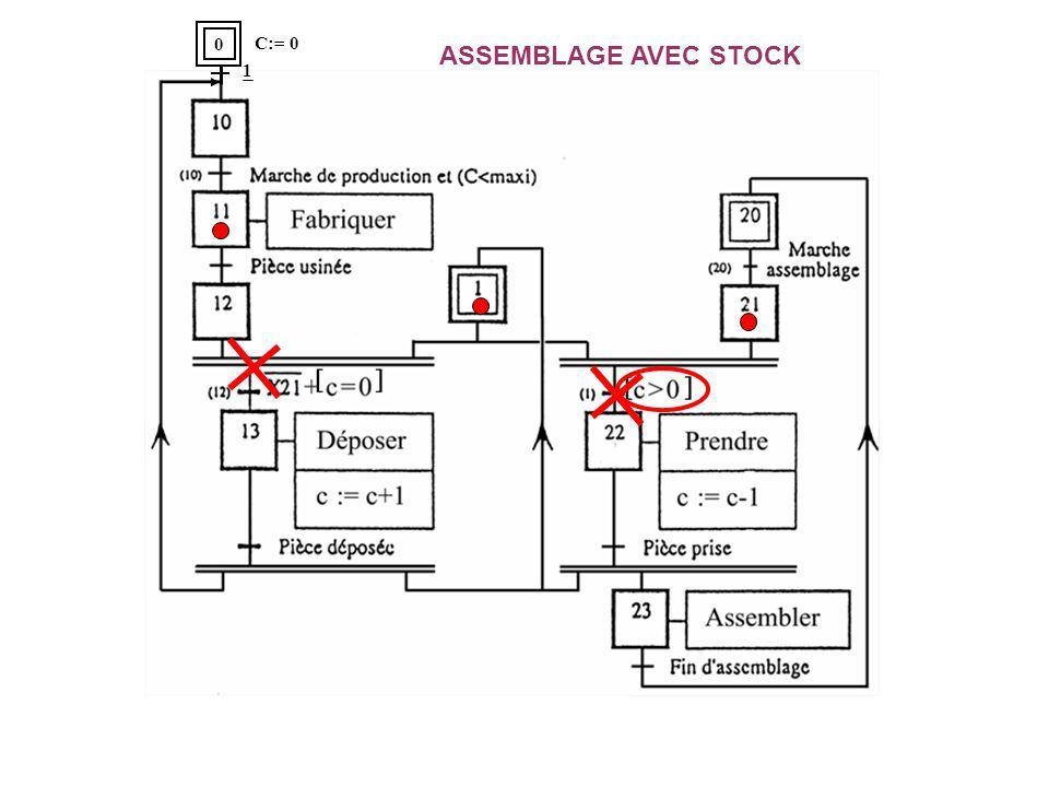 ASSEMBLAGE AVEC STOCK 0 C:= 0 1
