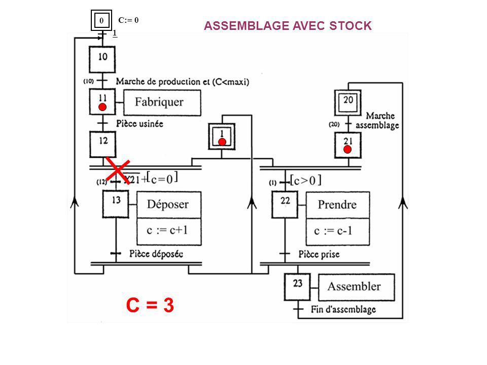 ASSEMBLAGE AVEC STOCK C = 3 0 C:= 0 1