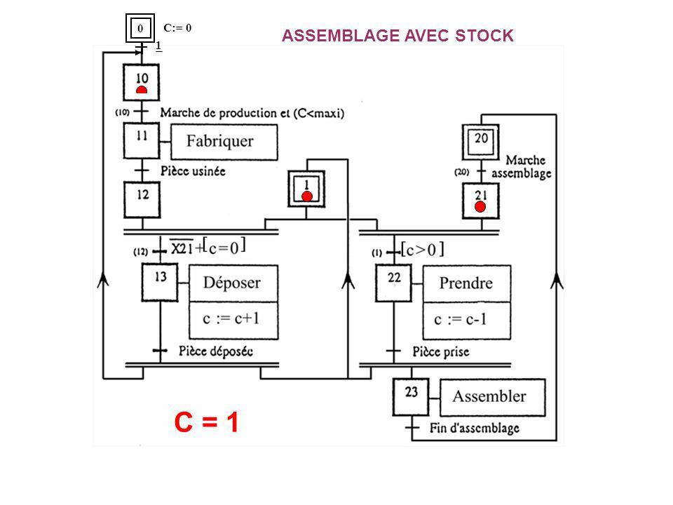 ASSEMBLAGE AVEC STOCK C = 0 C = 1 0 C:= 0 1