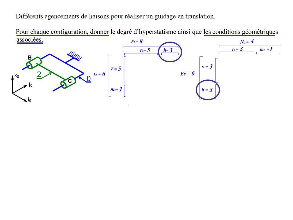 Parallélisme de deux axes ajouter deux rotations : lune / et lautre / Distance entre les axes ajouter une translation sur A chaque ddl ajouté, corresp