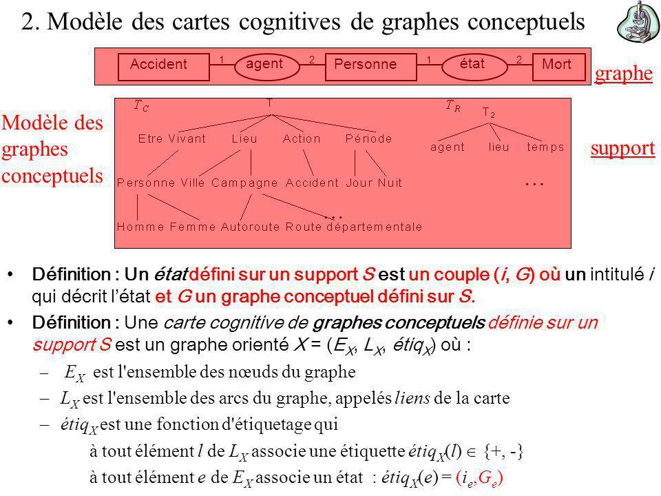 2. Modèle des cartes cognitives de graphes conceptuels Définition : Un état défini sur un support S est un couple (i, G) où un intitulé i qui décrit l