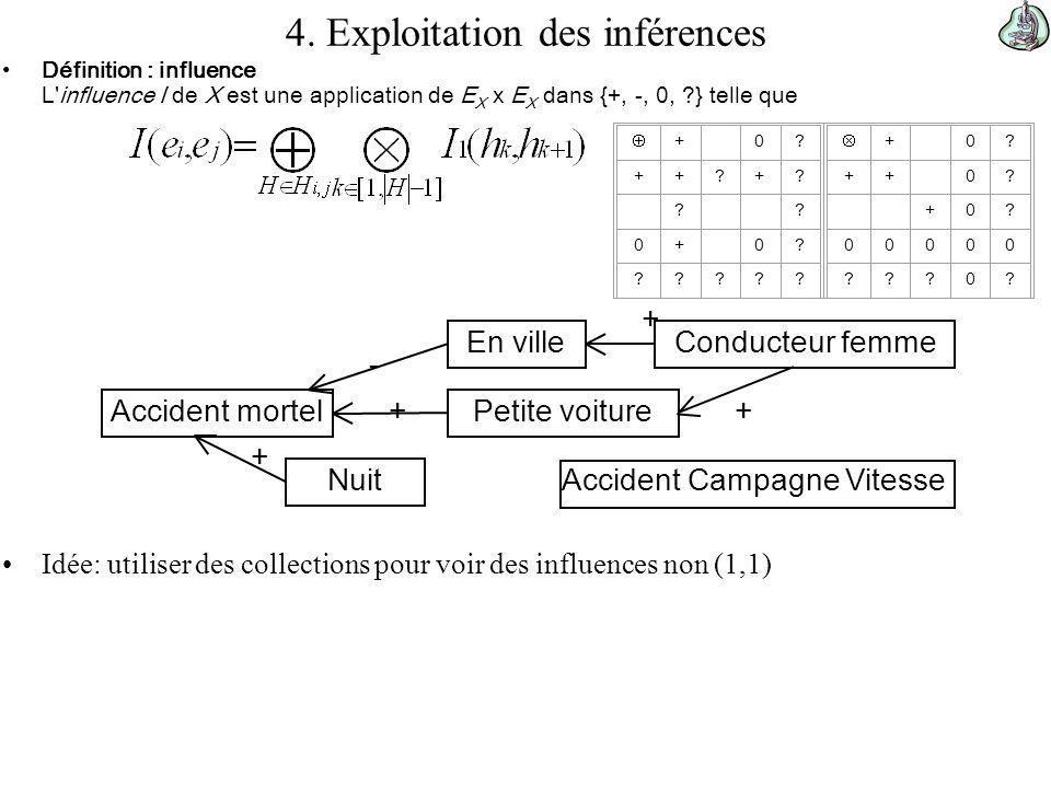 4. Exploitation des inférences Définition : influence L'influence I de X est une application de E X x E X dans {+, -, 0, ?} telle que Idée: utiliser d