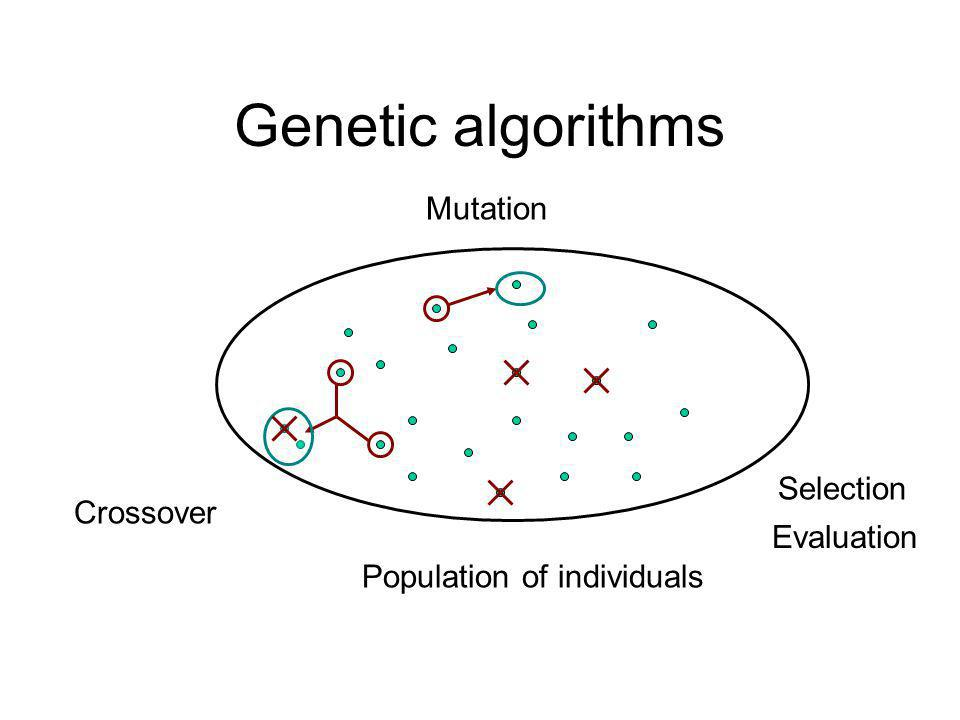 Genetic algorithms Population of individuals Crossover Mutation Selection Evaluation