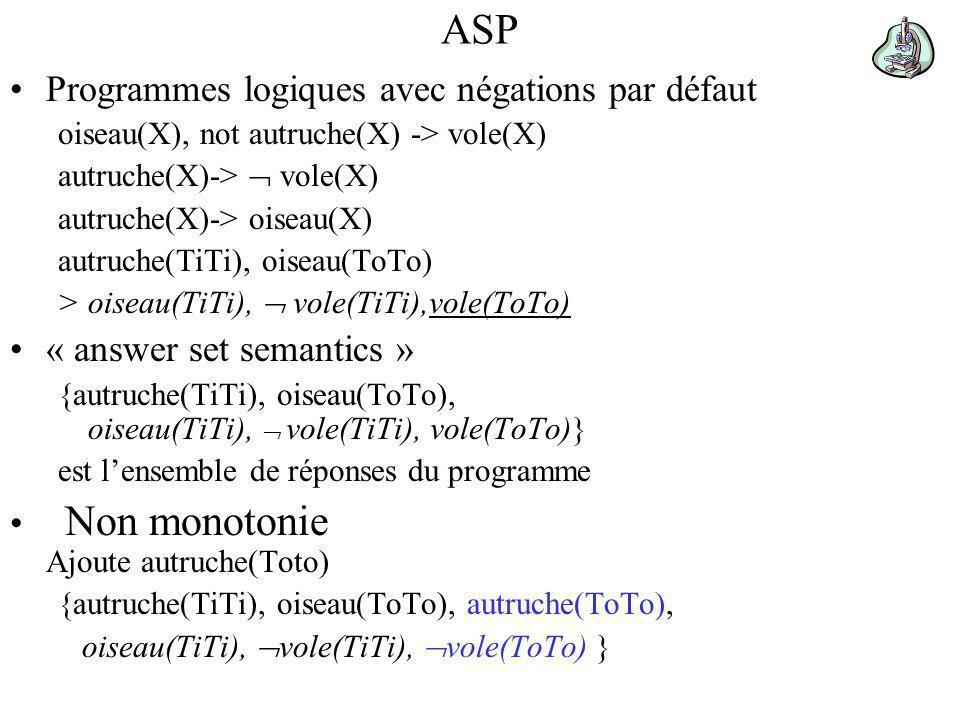 ASP Programmes logiques avec négations par défaut oiseau(X), not autruche(X) -> vole(X) autruche(X)-> vole(X) autruche(X)-> oiseau(X) autruche(TiTi), oiseau(ToTo) > oiseau(TiTi), vole(TiTi),vole(ToTo) « answer set semantics » {autruche(TiTi), oiseau(ToTo), oiseau(TiTi), vole(TiTi), vole(ToTo)} est lensemble de réponses du programme Non monotonie Ajoute autruche(Toto) {autruche(TiTi), oiseau(ToTo), autruche(ToTo), oiseau(TiTi), vole(TiTi), vole(ToTo) }