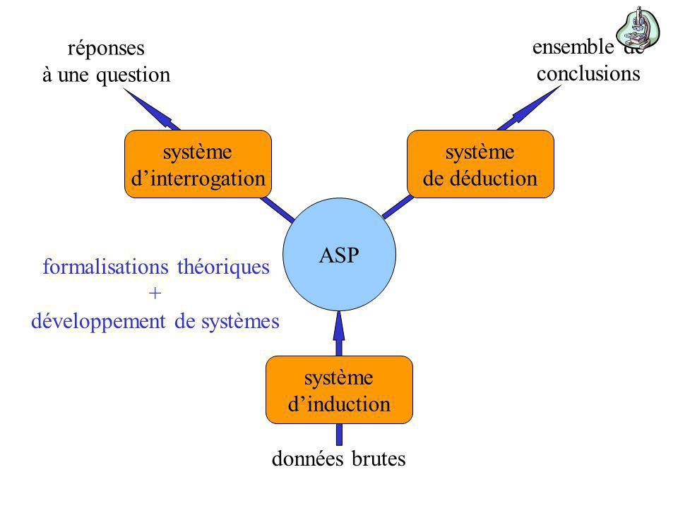 ASP système dinterrogation système de déduction système dinduction réponses à une question ensemble de conclusions données brutes formalisations théoriques + développement de systèmes