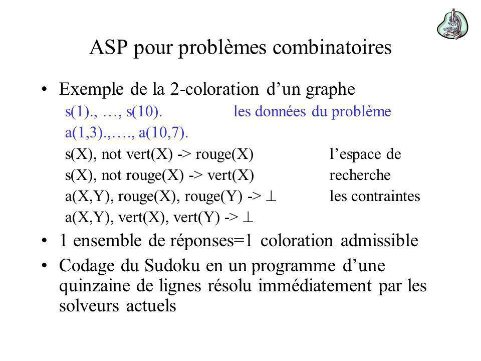 ASP pour problèmes combinatoires Exemple de la 2-coloration dun graphe s(1)., …, s(10).les données du problème a(1,3).,…., a(10,7).
