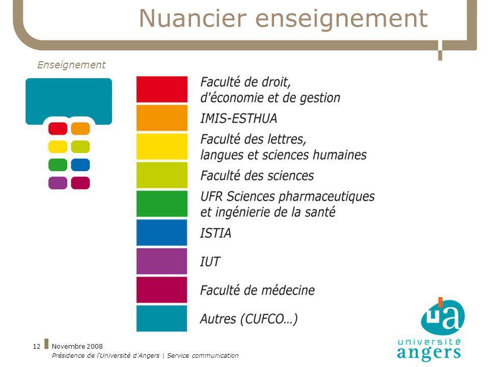 Novembre 2008 Présidence de l'Université d'Angers | Service communication 12 Nuancier enseignement Enseignement