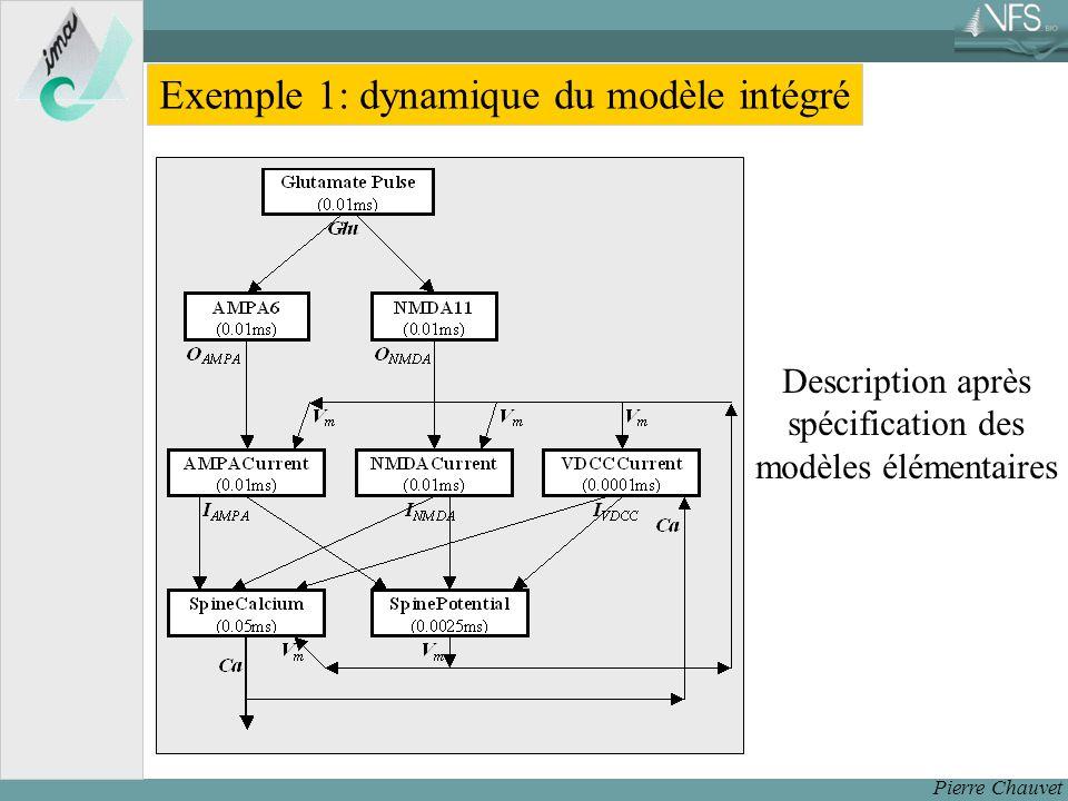 Pierre Chauvet Description après spécification des modèles élémentaires Exemple 1: dynamique du modèle intégré