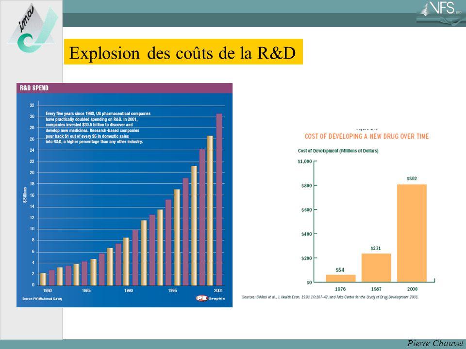 Pierre Chauvet Explosion des coûts de la R&D
