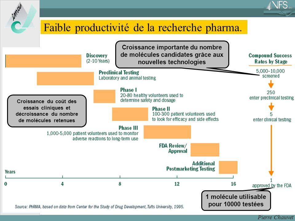Pierre Chauvet Faible productivité de la recherche pharma.