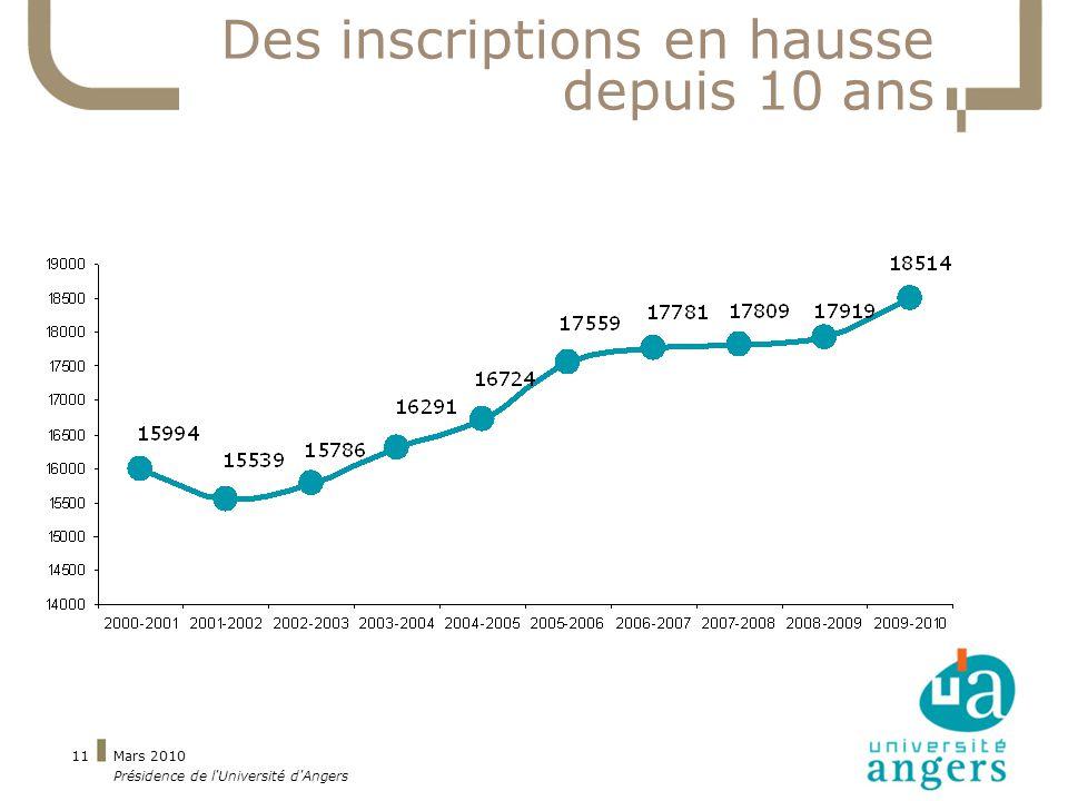 Mars 2010 Présidence de l Université d Angers 11 Des inscriptions en hausse depuis 10 ans
