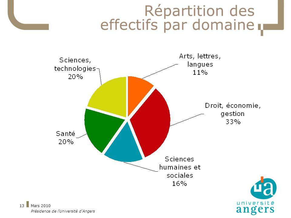 Mars 2010 Présidence de l Université d Angers 13 Répartition des effectifs par domaine