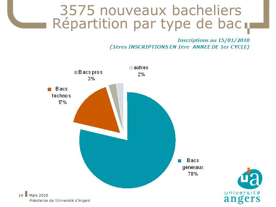 Mars 2010 Présidence de l Université d Angers 14 3575 nouveaux bacheliers Répartition par type de bac Inscriptions au 15/01/2010 (1ères INSCRIPTIONS EN 1ère ANNEE DE 1er CYCLE)