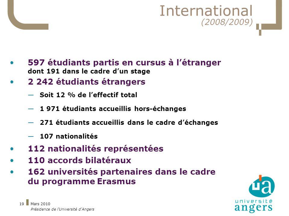 Mars 2010 Présidence de l Université d Angers 19 International (2008/2009) 597 étudiants partis en cursus à létranger dont 191 dans le cadre dun stage 2 242 étudiants étrangers Soit 12 % de leffectif total 1 971 étudiants accueillis hors-échanges 271 étudiants accueillis dans le cadre déchanges 107 nationalités 112 nationalités représentées 110 accords bilatéraux 162 universités partenaires dans le cadre du programme Erasmus