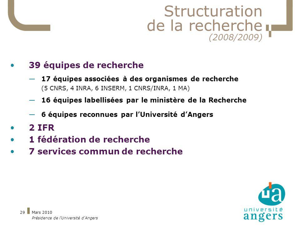 Mars 2010 Présidence de l Université d Angers 29 Structuration de la recherche (2008/2009) 39 équipes de recherche 17 équipes associées à des organismes de recherche (5 CNRS, 4 INRA, 6 INSERM, 1 CNRS/INRA, 1 MA) 16 équipes labellisées par le ministère de la Recherche 6 équipes reconnues par lUniversité dAngers 2 IFR 1 fédération de recherche 7 services commun de recherche