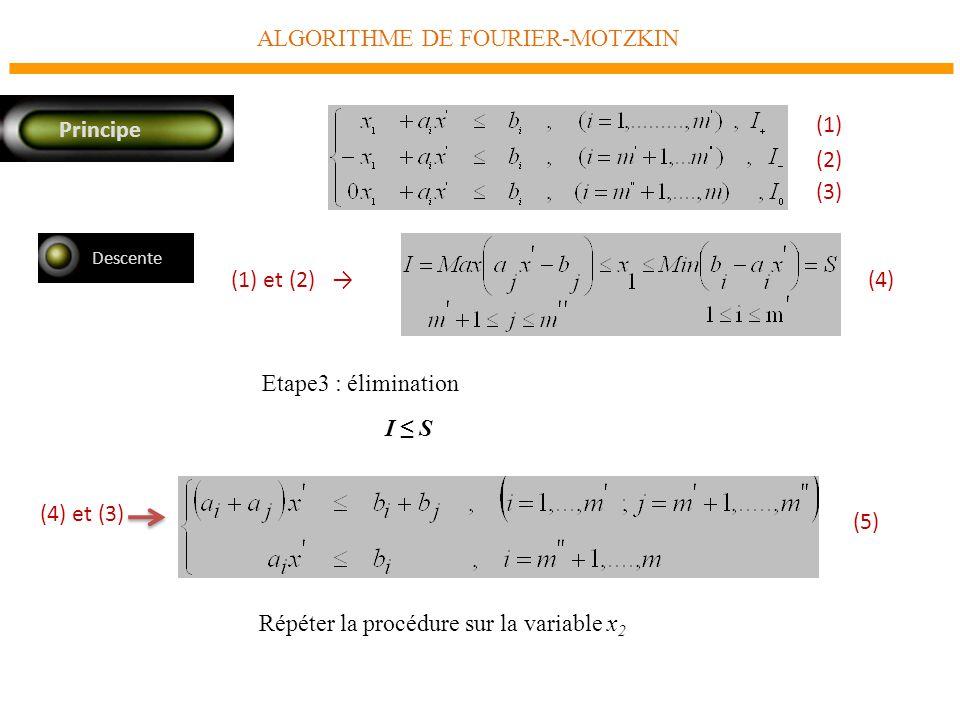 ALGORITHME DE FOURIER-MOTZKIN Principe Descente Etape3 : élimination (3) (2) (1) Répéter la procédure sur la variable x 2 (5) I S (4) et (3) (4) (1) et (2)