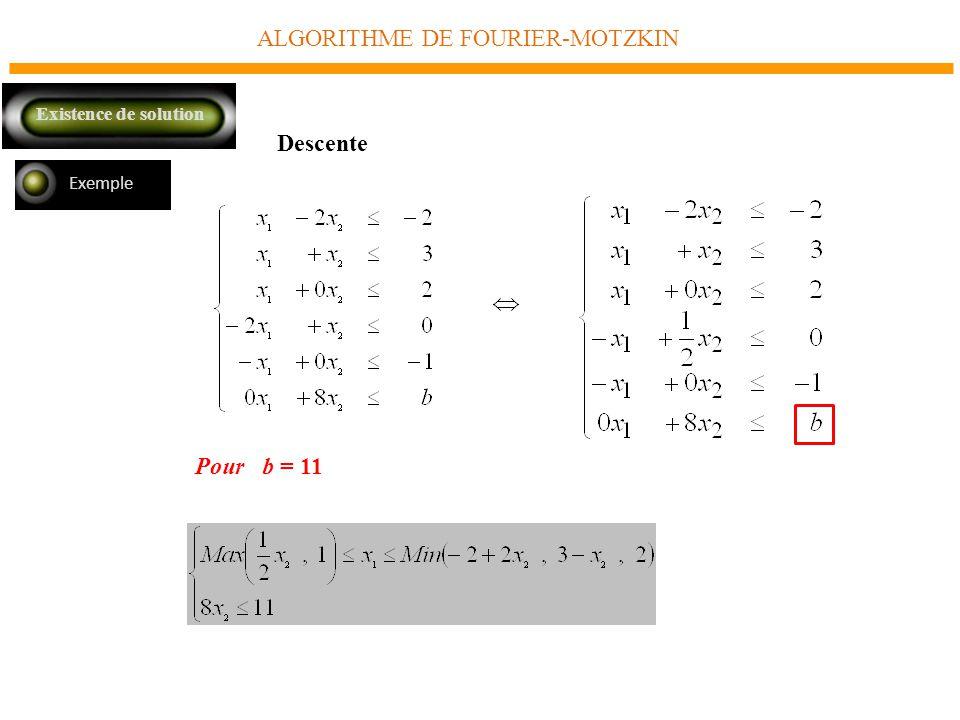 ALGORITHME DE FOURIER-MOTZKIN Exemple Descente Pour b = 11 Existence de solution