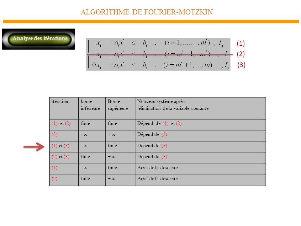 ALGORITHME DE FOURIER-MOTZKIN Analyse des itérations itération borne inférieure Borne supérieure Nouveau système après élimination de la variable courante (1) et (2)finie Dépend de (1) et (2) (3) - + Dépend de (3) (1) et (3) - finieDépend de (3) (2) et (3) finie+ Dépend de (3) (1) - finieArrêt de la descente (2)finie+ Arrêt de la descente (1) (3) (2)