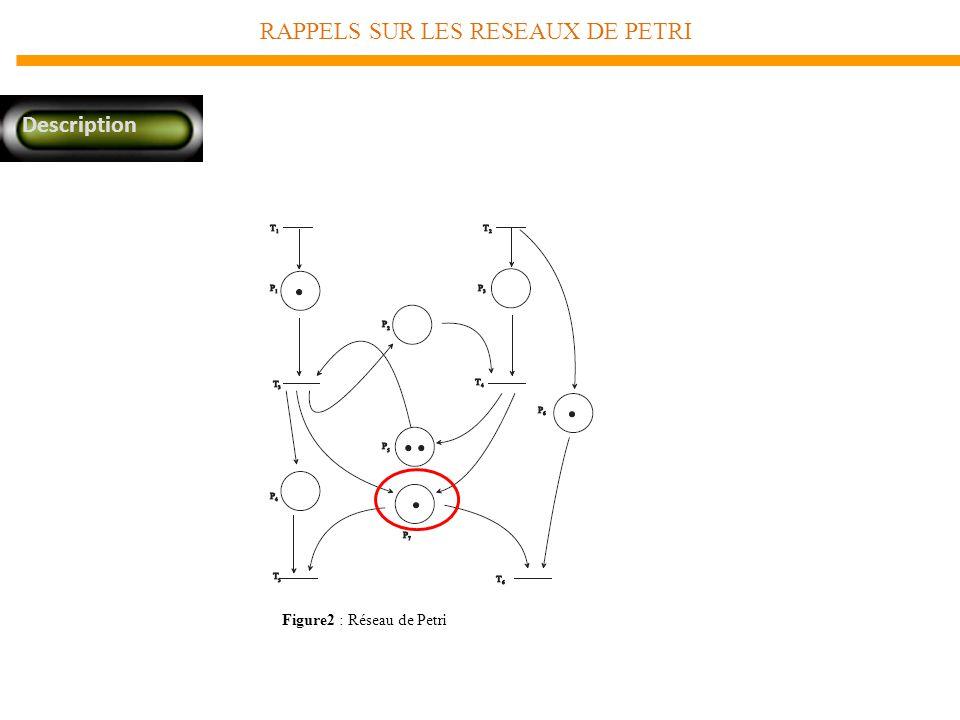RAPPELS SUR LES RESEAUX DE PETRI Description Figure2 : Réseau de Petri