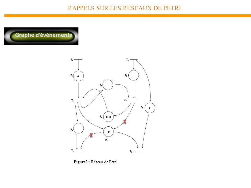 RAPPELS SUR LES RESEAUX DE PETRI Graphe dévénements Figure2 : Réseau de Petri