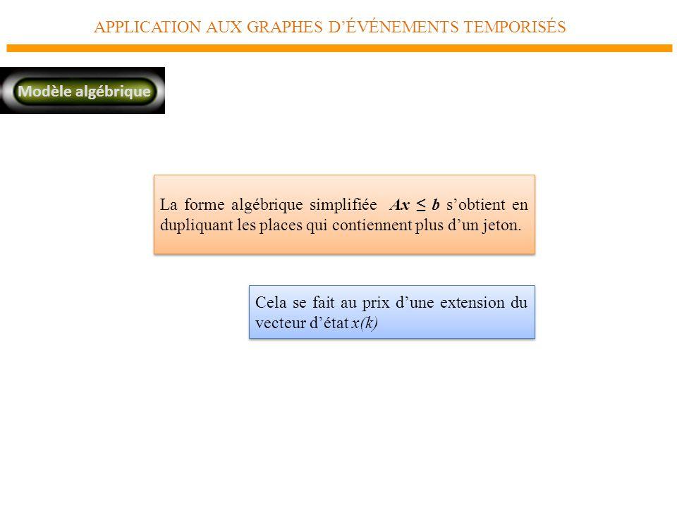 APPLICATION AUX GRAPHES DÉVÉNEMENTS TEMPORISÉS Modèle algébrique La forme algébrique simplifiée Ax b sobtient en dupliquant les places qui contiennent plus dun jeton.