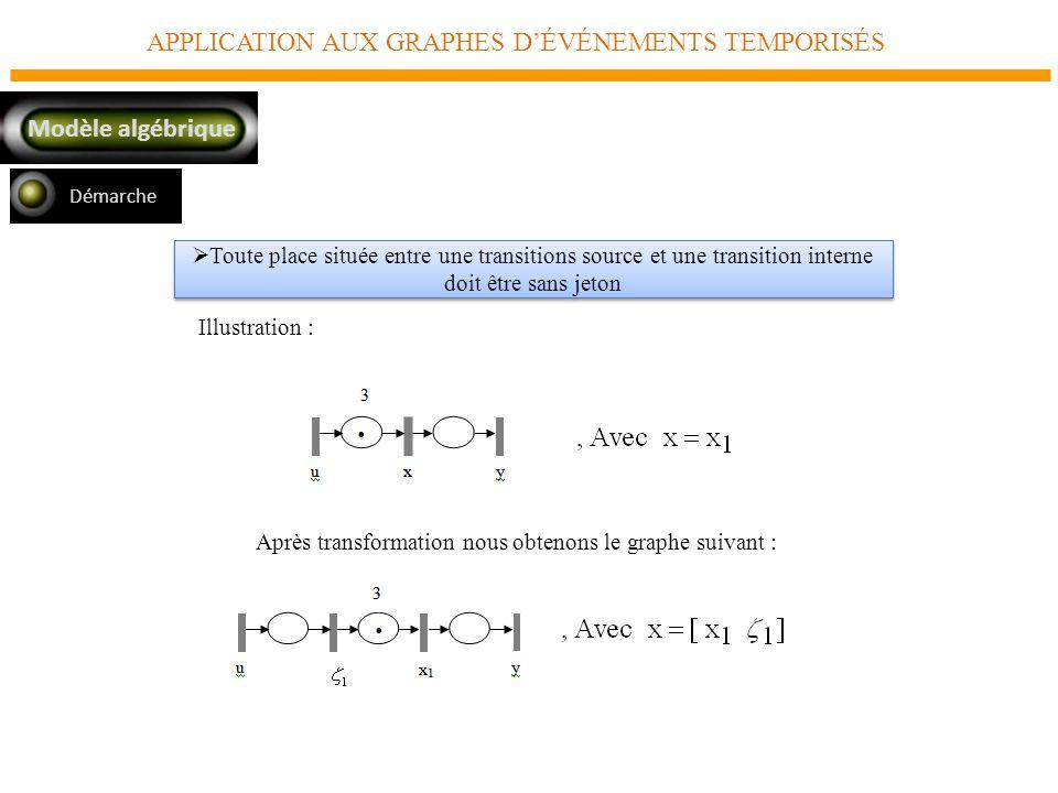 APPLICATION AUX GRAPHES DÉVÉNEMENTS TEMPORISÉS Modèle algébrique Toute place située entre une transitions source et une transition interne doit être sans jeton Illustration : Après transformation nous obtenons le graphe suivant : Démarche