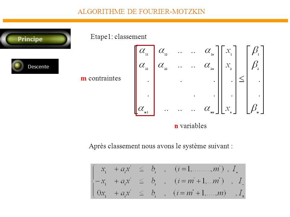 ALGORITHME DE FOURIER-MOTZKIN Principe Descente Après classement nous avons le système suivant : m contraintes n variables Etape1: classement