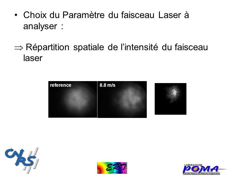 Choix du Paramètre du faisceau Laser à analyser : Répartition spatiale de lintensité du faisceau laser 8.8 m/sreference