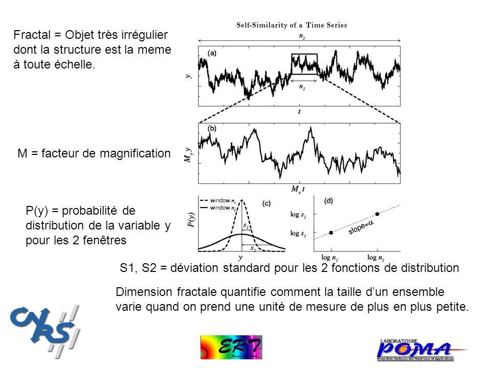 M = facteur de magnification S1, S2 = déviation standard pour les 2 fonctions de distribution P(y) = probabilité de distribution de la variable y pour