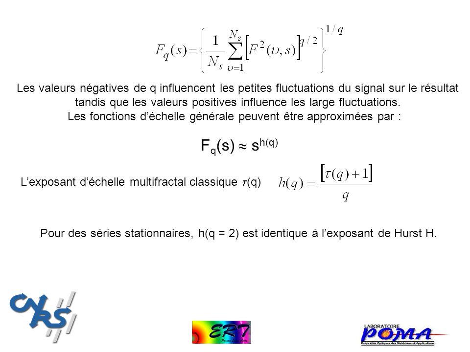 Les valeurs négatives de q influencent les petites fluctuations du signal sur le résultat tandis que les valeurs positives influence les large fluctua