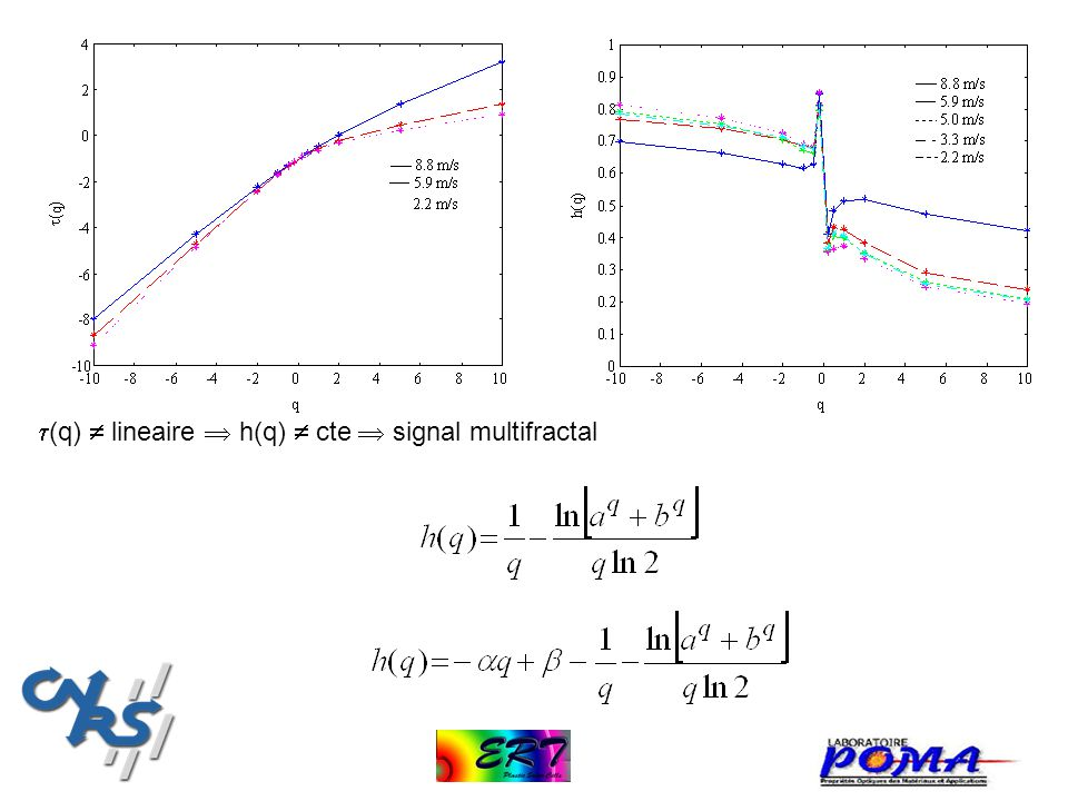 (q) lineaire h(q) cte signal multifractal