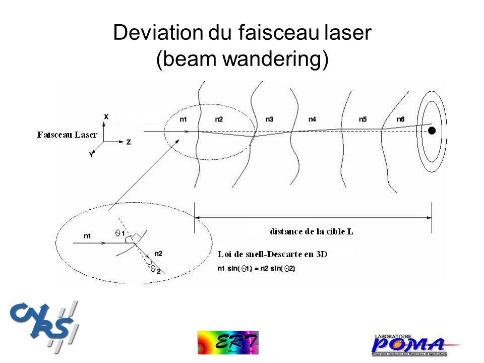 Deviation du faisceau laser (beam wandering)