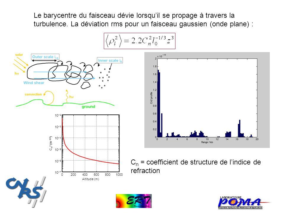 Le barycentre du faisceau dévie lorsquil se propage à travers la turbulence. La déviation rms pour un faisceau gaussien (onde plane) : 200040060080010