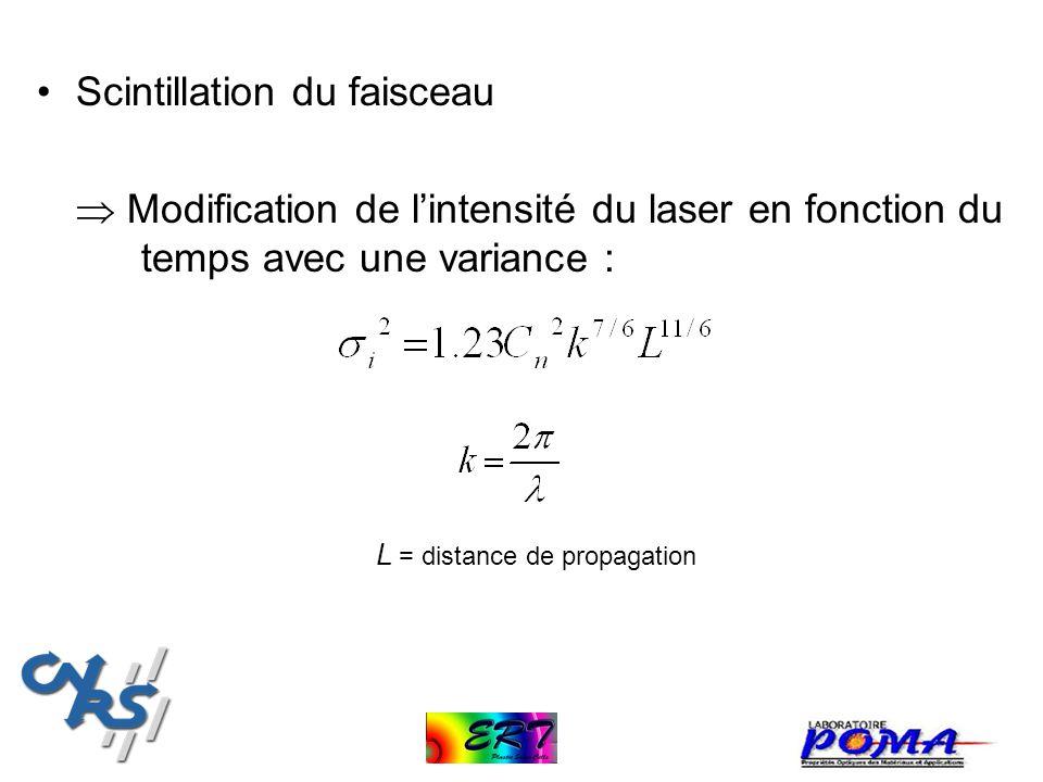 Scintillation du faisceau Modification de lintensité du laser en fonction du temps avec une variance : L = distance de propagation