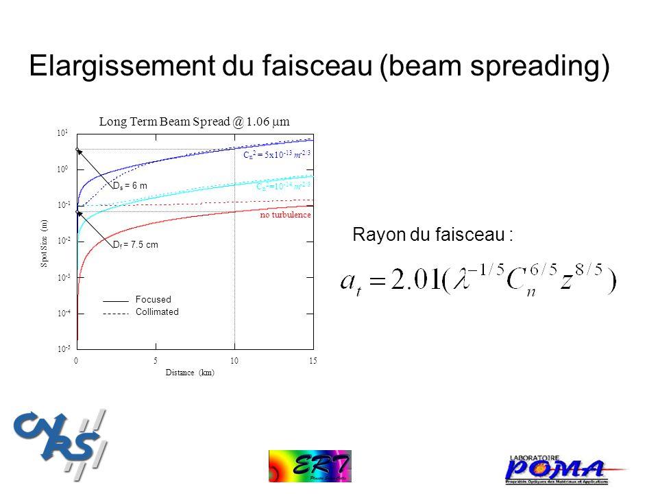 0 Distance (km) 510 15 101101 Spot Size (m) 100100 10 -5 10 -4 10 -3 10 -2 10 -1 no turbulence Focused Collimated D s = 6 m D f = 7.5 cm Long Term Bea
