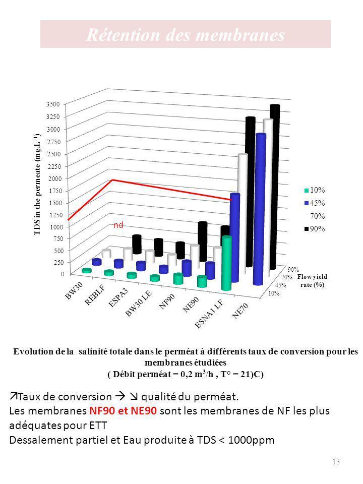 14 Pressions appliquées Pressions appliquées à différents taux de conversion pour les membranes étudiées ( Débit pérmeat = 0,2 m 3 /h, T° = 21°C) Les pressions appliquées en OI sont plus élevées quen NF ( Pression BW30 = 2 x Pression NF90)