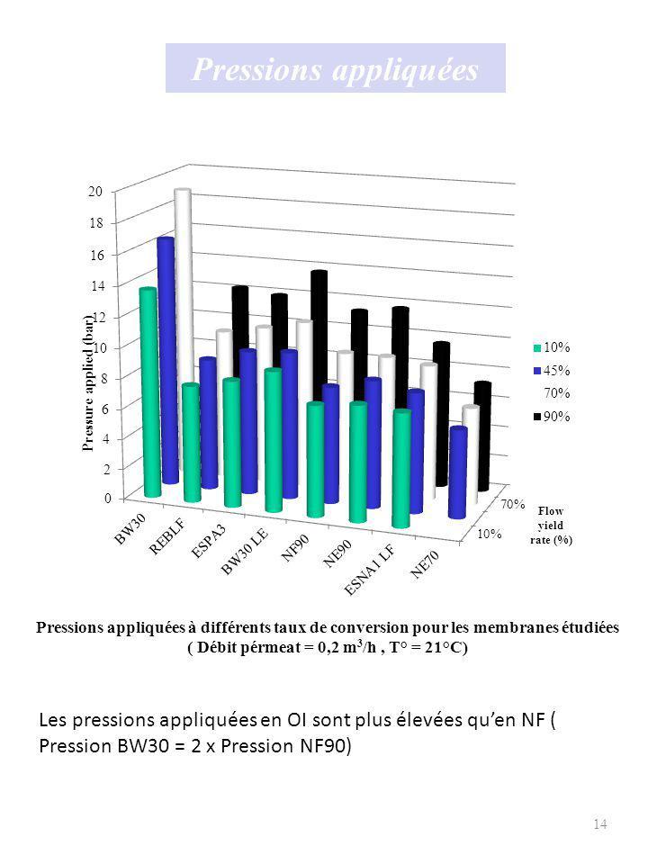 15 Comparaison des essais pilotes avec les simulations (1) Comparaison des résultats expérimentaux avec les simulations ( Débit pérmeat = 0,2 m3/h, taux de conversion 70%, T° = 21°C) Les projections réalisées par le logiciel ROSA sont les plus proches des résultats expérimentaux.