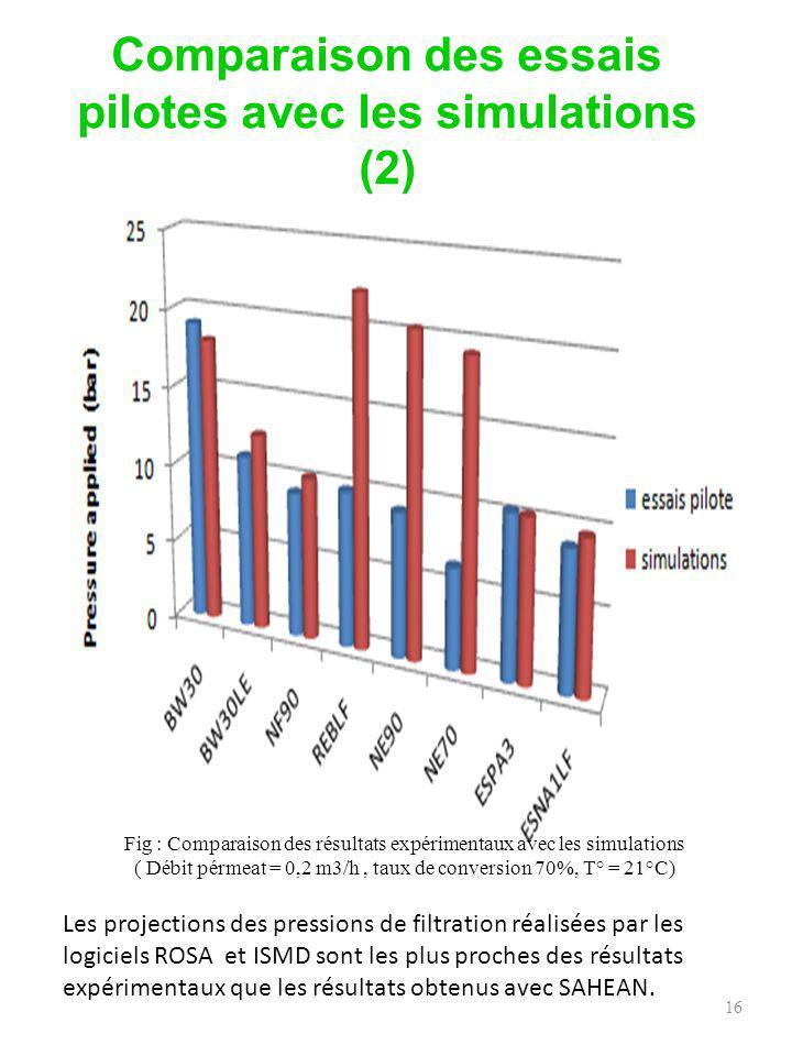 membraneLp LMHbar -1 TDS permeate (mg/L) Domaine de pression (bar) BW302,454 - 2508,5 – 19,1 ESPA35,178 - 5785,4 – 12,2 NF906,4190 - 11304,8 – 11,3 NE905,5200 - 12405,3 - 11,7 17 Membranes choisies pour les essais de dopage