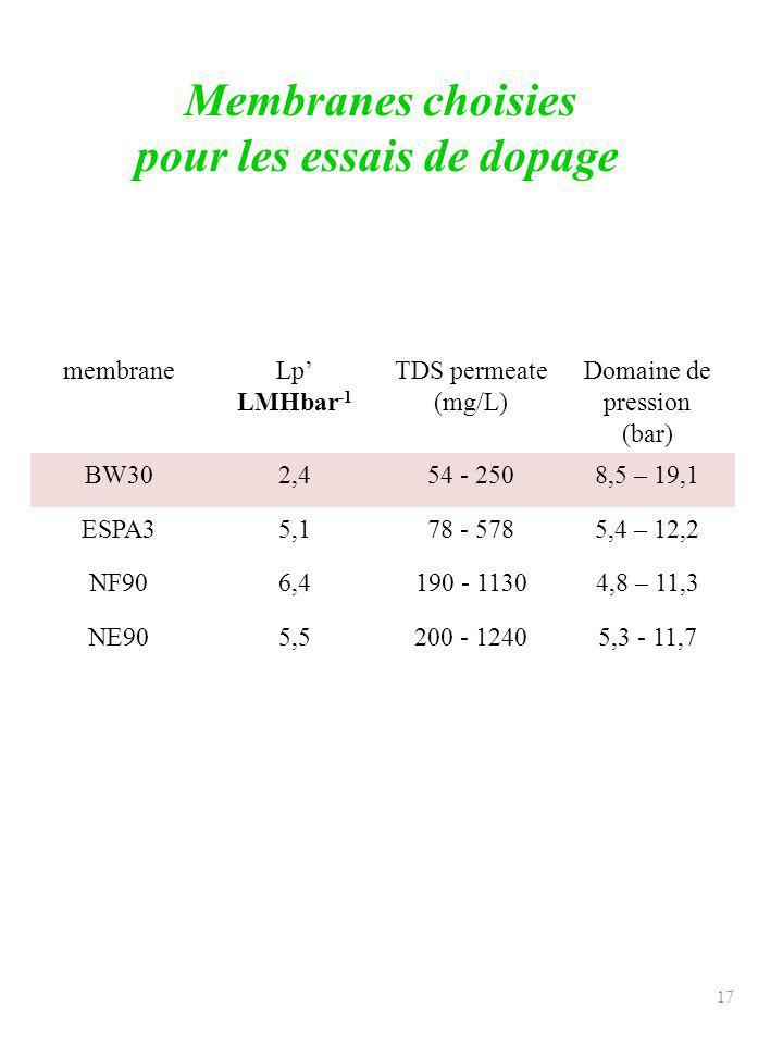 18 Evaluation de limpact de la salinité sur les performances des membranes Essais de dopage Fig : Effet de la salinité de leau dalimentation sur la qualité du permeat et sur les pressions dalimentation ( Débit pérmeat = 0,2 m3/h, Taux de conversion 70%, T° = 21°C) 3 niveaux de salinité à tester (4, 6, 10 g/L) Salinité qualité du perméat.