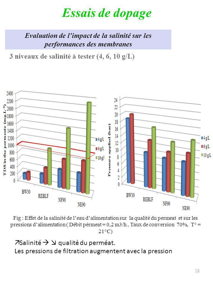 19 Essais de dopage Essais sur lélimination du Fluor Dopage de leau de Tan Tan avec NaF à 5, 10 et 15 ppm en F- Fig : Evolution de la concentration en fluorures dans le perméat en fonction de la concentration dalimentation ( Débit pérmeat = 0,2 m3/h, Taux de conversion 70%, T° = 21°C) La concentration initiale en F- naffecte pas les performances de la BW30 En NF, la concentration en F- dans le perméat augmente avec la concentration initiale Le F- est réduit par les membranes de NF à des valeurs satisfaisantes qui ne dépassent pas les normes OMS ( sauf pour la NE90 à 15 ppm)