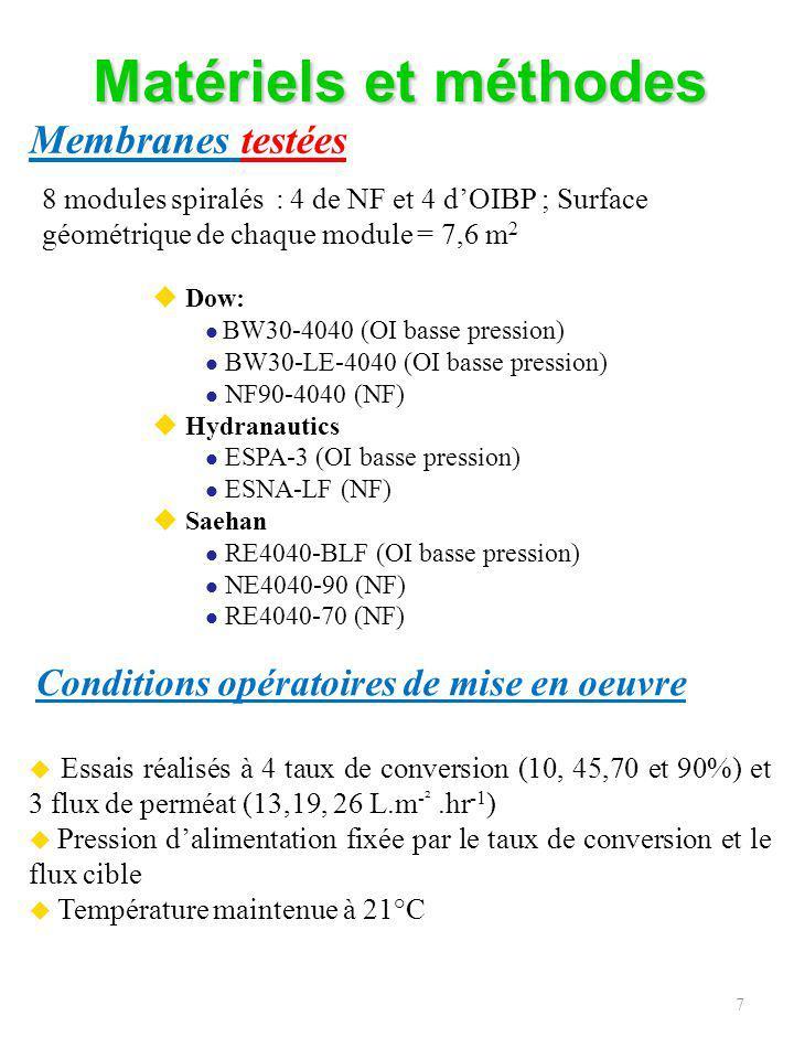 8 Matériels et méthodes (2) TDS mètre : Salinité totale Electrodes spécifiques : Cl -, F -, NO 3 - Spectrophotomètre : Ca 2+, Mg 2+ Turbidimètre : SO 4 2- Absorption atomique : K +, Na +, Outils analytiques et éléments analysés Logiciels de simulation Pour faire les simulations, il est nécessaire de connaître : la composition détaillée de leau dalimentation, le débit de perméat, le débit dalimentation, le taux de conversion; il faut aussi définir le nombre détages, le nombre de tube de pression et le nombre de module par tube de pression ainsi que le type de membrane.