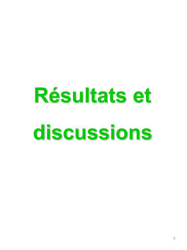 10 Composition succinte de leau de Tan Tan Eau dalimentation (Tan Tan ) Normes Maroc Valeurs guides OMS (2006) T(°C) 27- 25°C pH7.96.0 - 9.26.5-8.5 TDS(ppm)40101000 - 20001000 Cl - (ppm)1349350 - 750250 NO 3 - (ppm)20 50 F - (ppm)1.10.7- 1.51.5 SO 4 2- (ppm)500200 Hardness(p pm) 384 500 Na + (ppm)595200