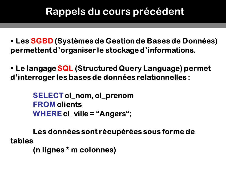 Rappels du cours précédent Les SGBD (Systèmes de Gestion de Bases de Données) permettent dorganiser le stockage dinformations. Le langage SQL (Structu