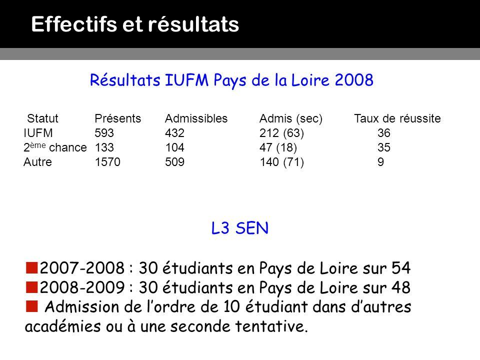 Effectifs et résultats 2007-2008 : 30 étudiants en Pays de Loire sur 54 2008-2009 : 30 étudiants en Pays de Loire sur 48 Admission de lordre de 10 étu