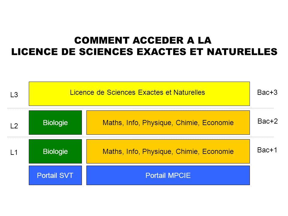 Portail SVTPortail MPCIE BiologieMaths, Info, Physique, Chimie, Economie L1 L2 L3 BiologieMaths, Info, Physique, Chimie, Economie Licence de Sciences