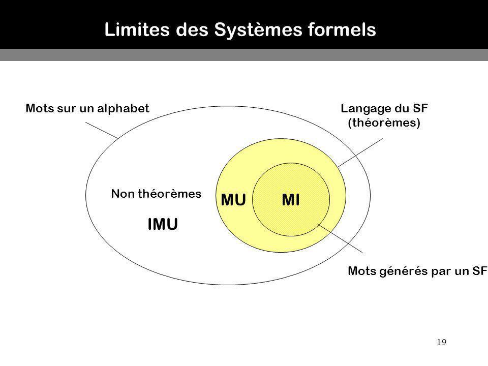 19 Limites des Systèmes formels Mots sur un alphabetLangage du SF (théorèmes) Mots générés par un SF Non théorèmes IMU MIMU