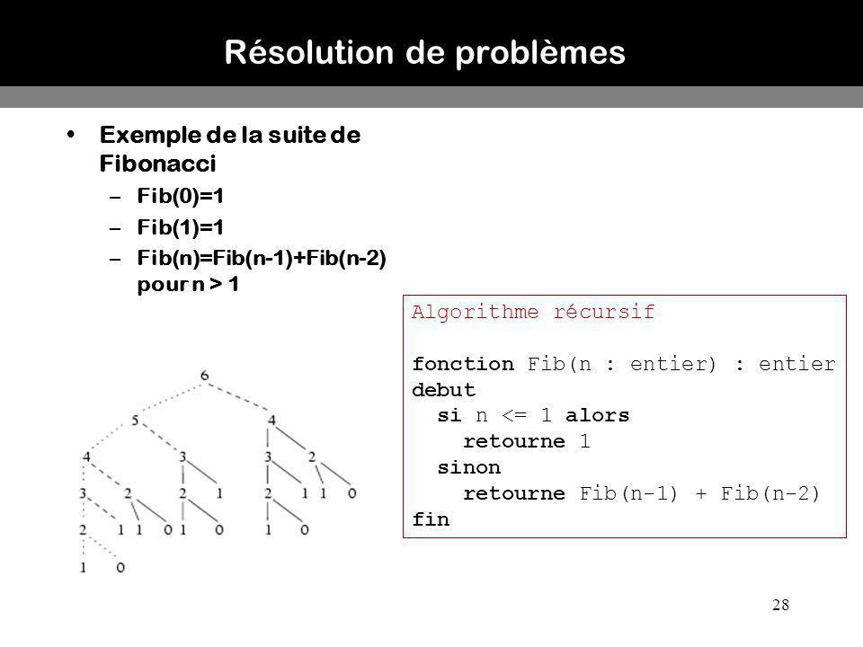28 Résolution de problèmes Exemple de la suite de Fibonacci –Fib(0)=1 –Fib(1)=1 –Fib(n)=Fib(n-1)+Fib(n-2) pour n > 1 Algorithme récursif fonction Fib(