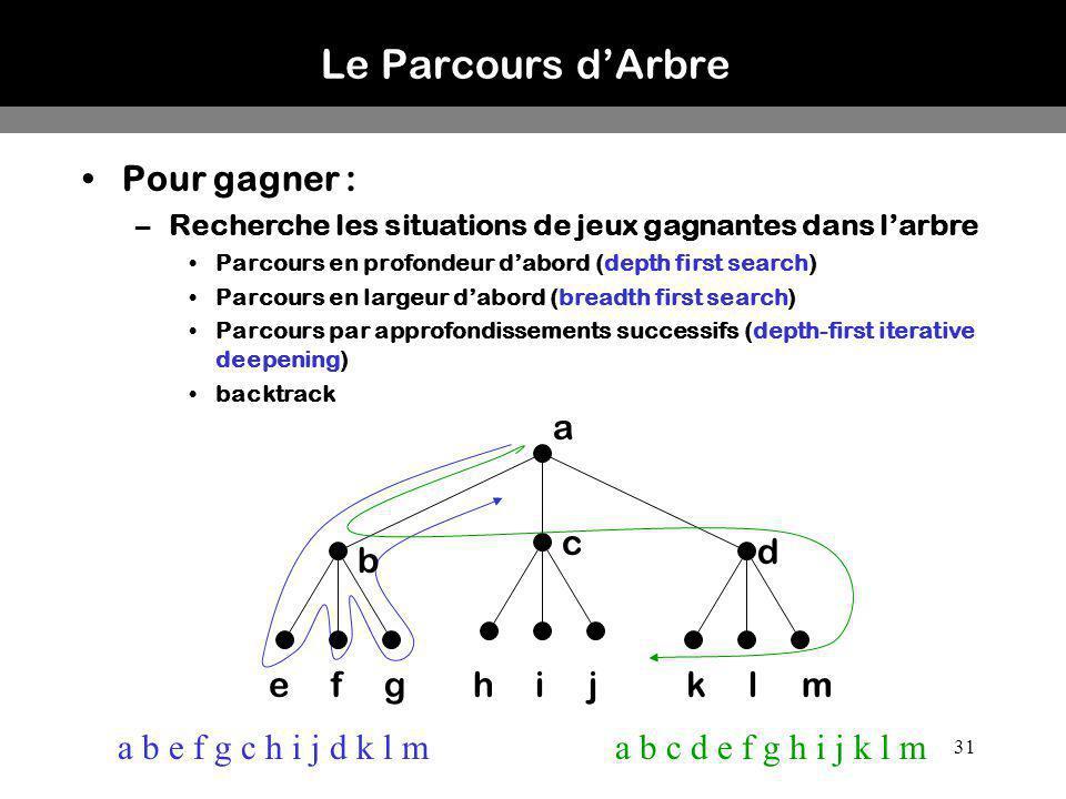31 Le Parcours dArbre Pour gagner : –Recherche les situations de jeux gagnantes dans larbre Parcours en profondeur dabord (depth first search) Parcour
